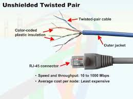 139 12 connecting to a network 08 unshielded twisted pair youtube twisted pair wiring diagram 139 12 connecting to a network 08 unshielded twisted pair Twisted Pair Wiring Diagram