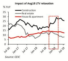 Pmi Ltv Chart Indonesia Monetary And Macropru For Growth