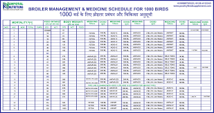 Ml Chart Poultry Broiler Management Chart Authorstream