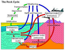 Metamorphic Rock Classification Chart Igneous Rocks