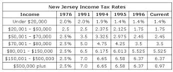 Enlighten Newjersey The History Of New Jersey Property Tax