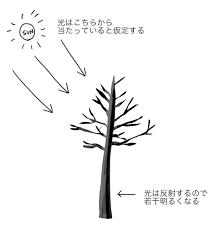 Photoshopで簡単オリジナルブラシの作成方法 テクニック デジナーレ