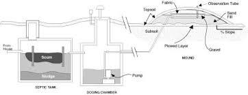 above ground septic tank. Alternative Septic System Above Ground Tank