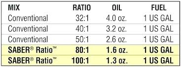 2 Cycle Oil Mix Ratio Chart Best Of Mixing 2 Cycle Oil With