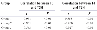 Tsh Level Chart For Thyroid Thyroid Dysfunction In Early Pregnancy And Spontaneous