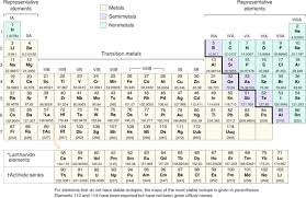 periodic table of elements pdf with charges brokehome printable