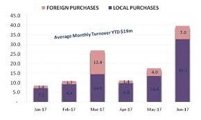Zimbabwe Stock Exchange Performance Review Hy1 Equity Axis