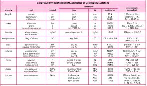 Length Mass Density Temparature Area Volume