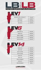 mustang stock fuel injector size chart lmr com calculating fuel injector size