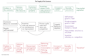 business ethics cases stephen hicks ph d  supplemental summary flowchart of the arguments