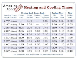 Pork Cooking Chart Sous Vide Timing Ruler How To Cook Cod On The Grill