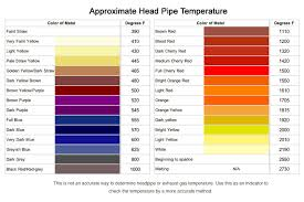 Titanium Temperature Color Chart Why Does My Exhaust Change Color