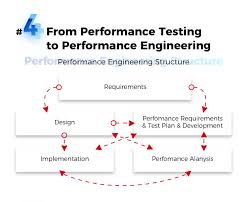Performance Engineering Top 5 Emerging Software Testing Trends To Follow In 2018 Hiring