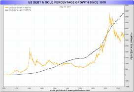 Us Debt Vs Gold Price Chart May 2017 Market Update Trump China Us Debt And Gold