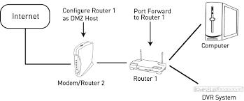 multiple router port forwarding guide lorex port forwarding example at Port Forwarding Diagram