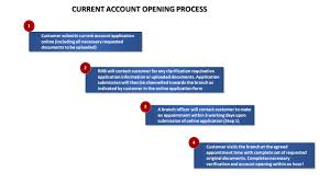 Business Account Application Apply For A Current Account Online
