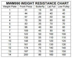 Total Gym Weight Resistance Chart Marcy Mwm 990 Home Gym Review