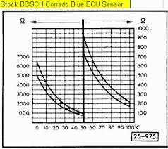 Coolant Temp Sensor Resistance Chart Vwvortex Com Bosch Coolant Temp Sensor Data Comprehensive