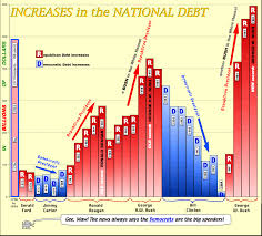 State Debt Chart Ardella Hawkss Blog About Us Debt By Year Chart The