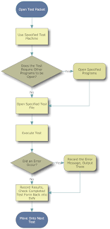 Process Flow Chart Generator Flowchart Software Testing Example A Photo On Flickriver