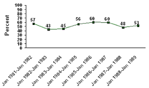 Reagan Approval Rating Chart Ronald Reagan From The Peoples Perspective A Gallup Poll