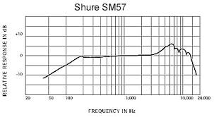 Neumann Km184 Frequency Response Chart What Are The Different Types Of Microphones