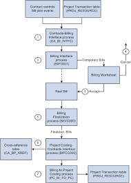 Contract To Close Flow Chart Understanding The Billing Process Flow