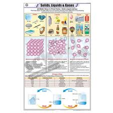Liquid Chart Nck Solids Liquids Gases Chart