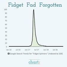 Fidget Spinner Chart