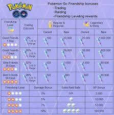 Pokemon Go Friendship Levels And Goals