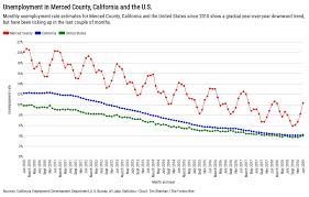Merced Ca And Us Unemployment Rates Since 2010 Flourish