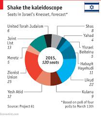 The Economist Explains The Evolution Of Israeli Politics