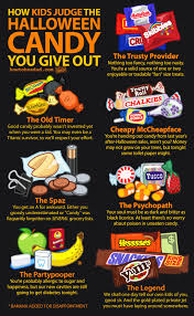 halloween sale flyer funny chart nails how kids judge halloween candy story