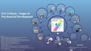Eric Erikson Stages Of Psychosocial Development By Sara