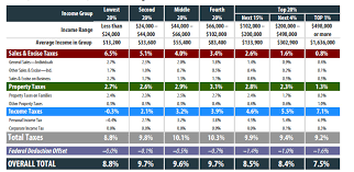 Mn State Sales Tax Chart Minnesota Among Highest Ranked States For Tax Fairness