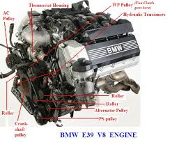 what is this engine part getting to know my m54 engine bay page we probably should have a separate th for the v8 but barring that here s a nice diagram of the v8 i found here today looking to help someone a