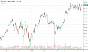 Boston Scientific Stock Chart Bsx Stock Price And Chart Nyse Bsx Tradingview
