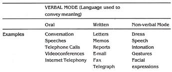 essay on communication meaning process and objectives verbal mode of communication