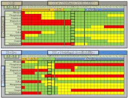 Soil Hydro Ph Chart Steemit