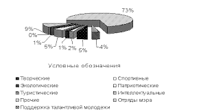 Требования к написанию и оформлению курсовой работы Рисунок 2 Структура финансирования мероприятий на муниципальном уровне в рамках реализации молодежной политики на 1 01 2008 года