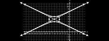 graph 4y 2 x 2 40y 12x 60 0