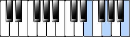 E Minor Chord Chart E Minor Chord