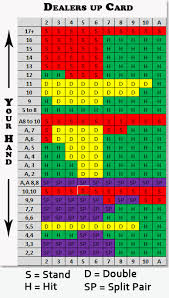 When To Hit Or Stand In Blackjack New Players Guide To 21
