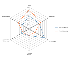 File Spider Chart Svg Wikimedia Commons
