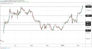 Ocado Share Price Chart Heres Why Ocado Shares Just Made A New Record High