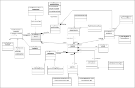 mdavofi   model driven architecture for visualization of financial    hints  all the models are subject to change since they are still in development  in this page we only show the static models  class diagrams  as examples