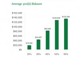 The Average 401 K Balance Reaches Record Highs Heres How
