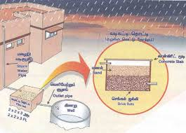 my personal blog rain water harvesting techniques