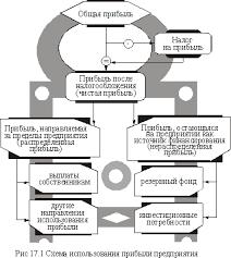 Формирование и использование прибыли Бібліотека net Формирование и использование прибыли