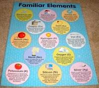 Science Related Chart Science And Social Studies Charts Zidrich Ell